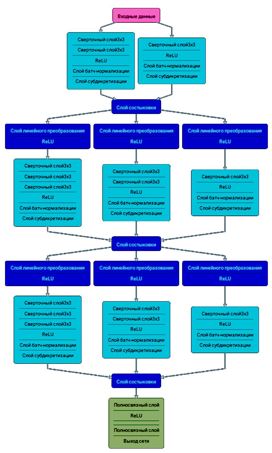 Пример архитектуры свёрточной ИНС