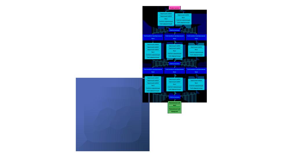 Нейросетевые алгоритмы распознавания объектов